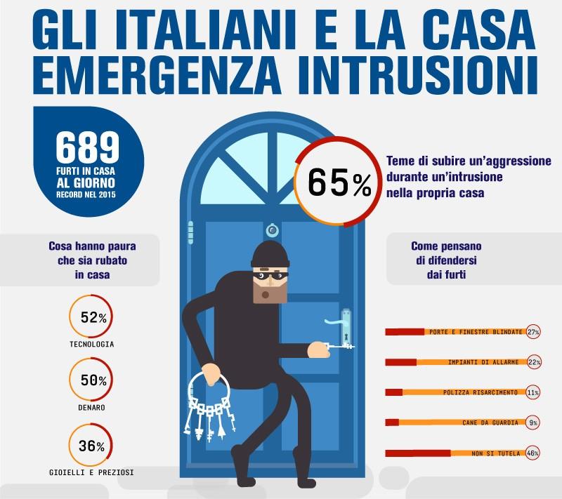 infografica furti in casa
