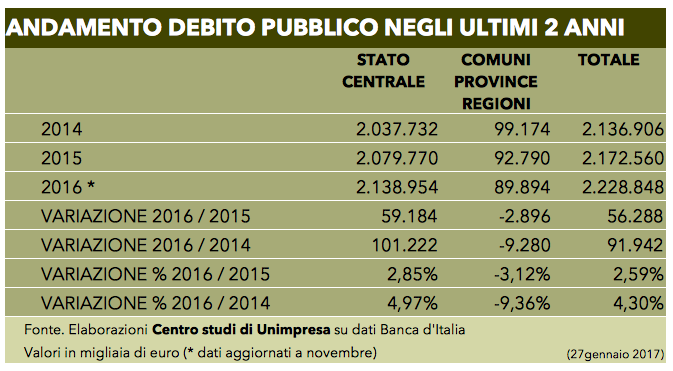 Tabella debito pubblico 27 gennaio 2017