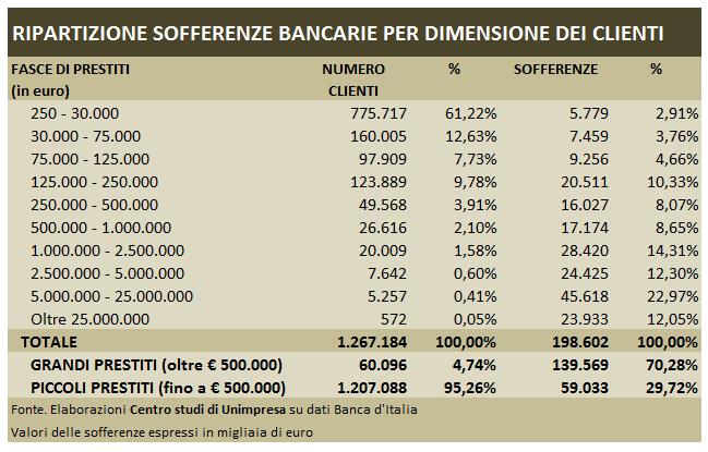 Prestiti alle imprese stabili. Giù le sofferenze delle banche - Bankitalia