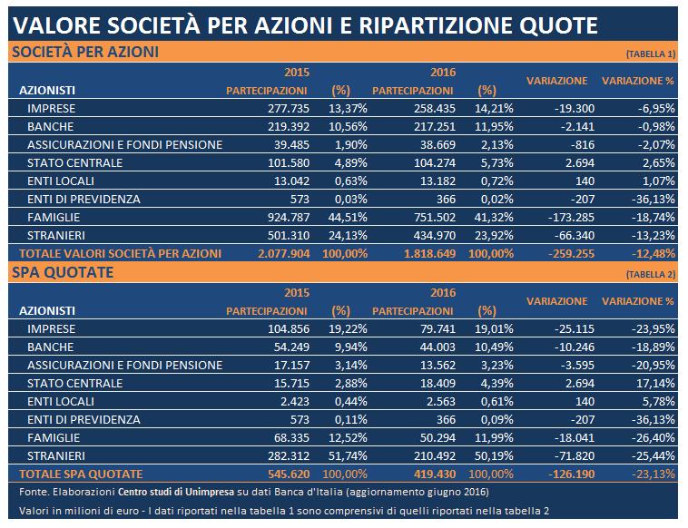 tabella spa italiane 7 gennaio 2017