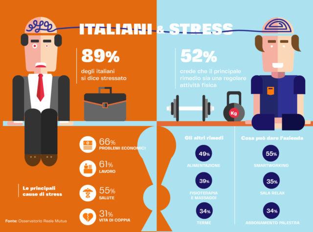 Italiani e stress Infografica