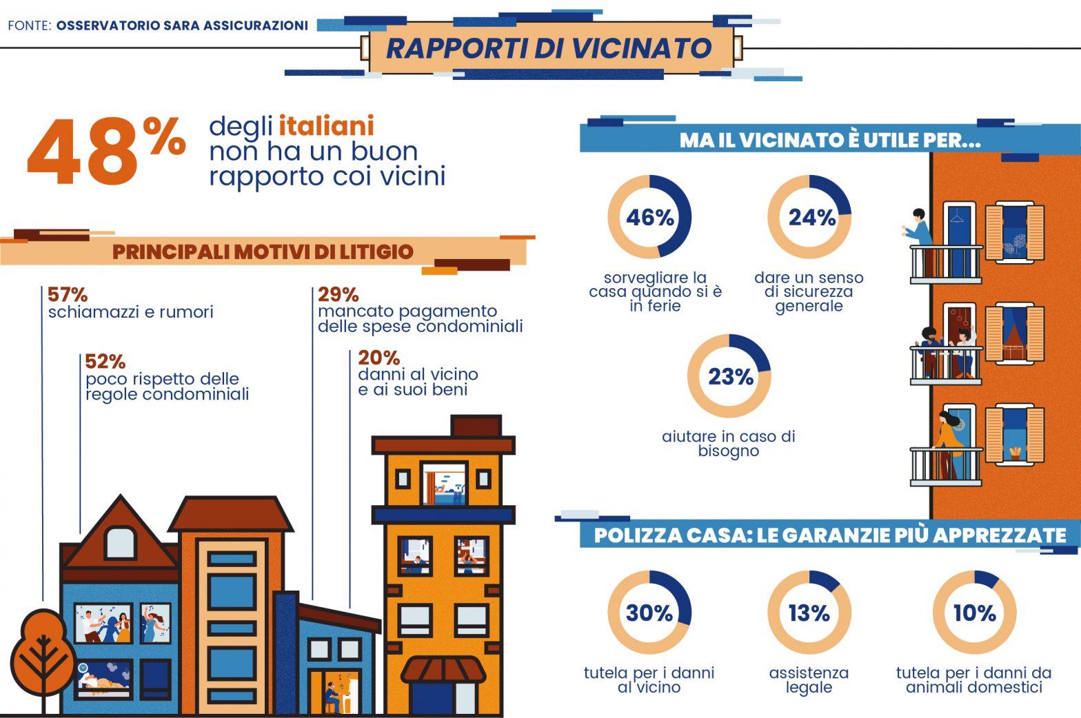 Osservatorio Sara Assicurazioni: Rapporti di vicinato